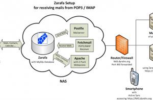 POP3 Email, IMAP, SMTP Server là gì và cách tạo